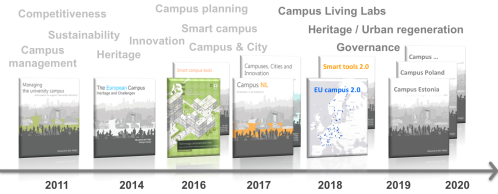 books campus research team - timeline