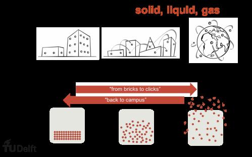 2019 - Campus of the future - solid liquid gas - Alexandra den Heijer inaugural speech